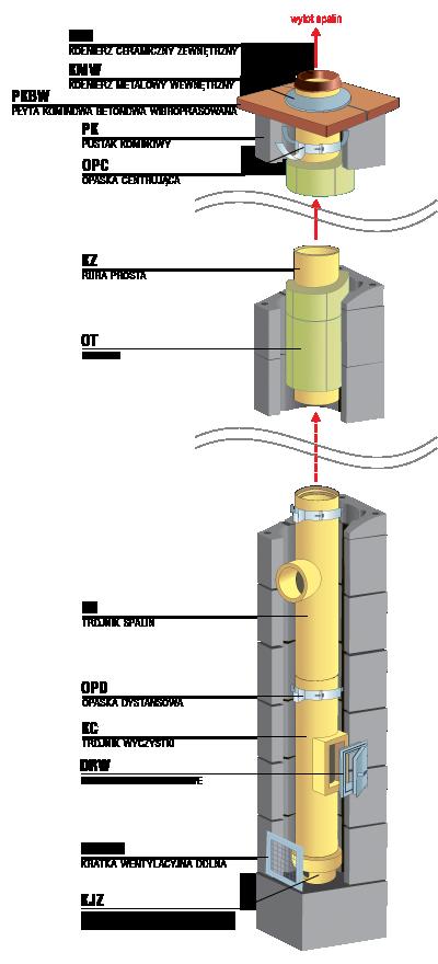 system kominowy